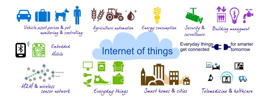 Explore new technologies like Internet of Things